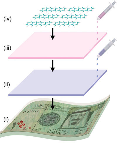 Fabrication of polymer ferroelectric memory devices on banknotes