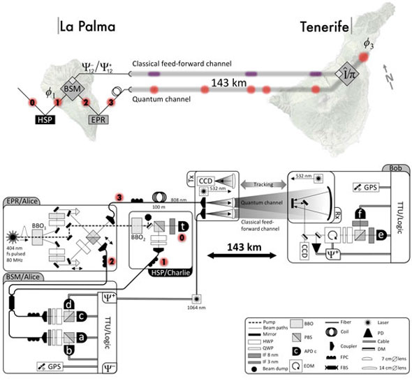 Quantum teleportation between the Canary Islands La Palma and Tenerife