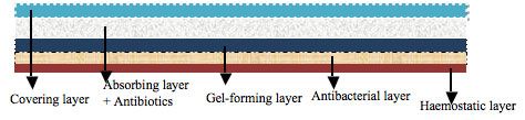 Multi-layering capacity of nanofiber-based wound dressings