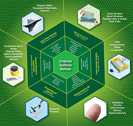 graphene synthesis methods along with their key features, and the current and  future applications