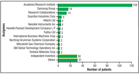 Assignee-wise segmentation of patents related to graphene synthesis