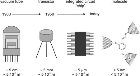 Miniaturization of amplification devices in electronic circuits