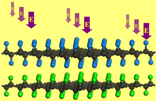External electric field effectively modulates the band gap of G/FG bilayer