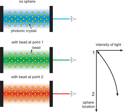 Schematics on how to measure the intensity of light inside a photonic crystal