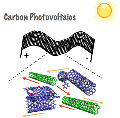 carbon nanomaterials for photovoltaics