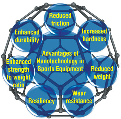 Nanotechnology advantages in sports equipment