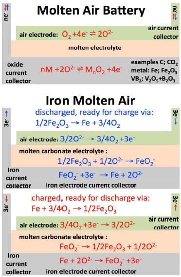 Molten Salt Battery : A new class of high energy rechargeable batteries molten air