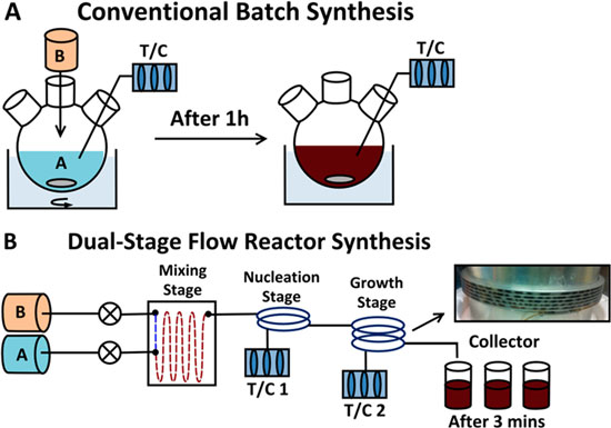 Schematic of a conventional batch synthesis setup and a dual-stage continuous flow reactor setup