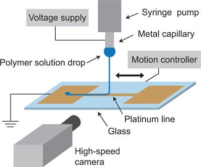 3D printing nanofibers