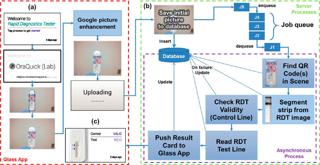 A Google Glass app for instant medical diagnostics (w/video)