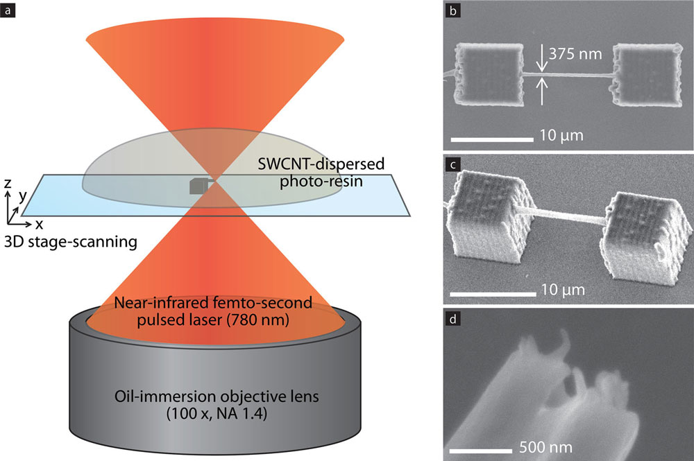 controlling nanotube orientation in 3d architectures