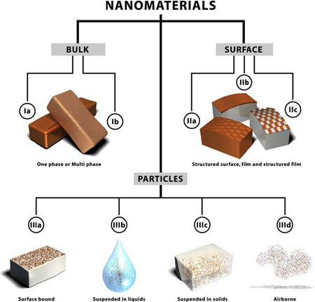 The categorization framework for nanomaterials