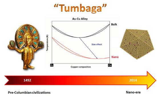 A nano-thermodynamic look at gold-copper alloys