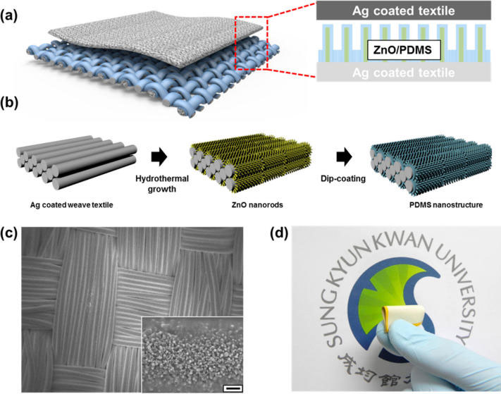 Nanotechnology In Textiles The New Black