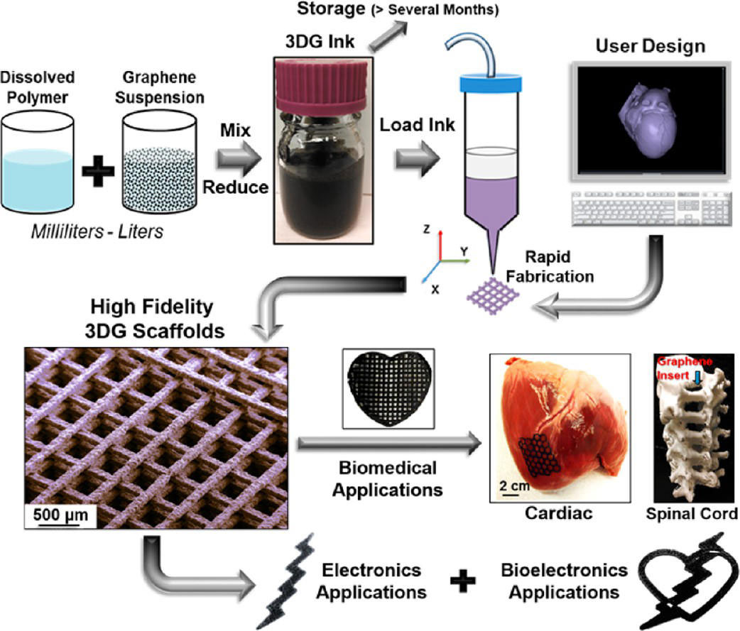 3d printed graphene for electronic and biomedical applications 3d application