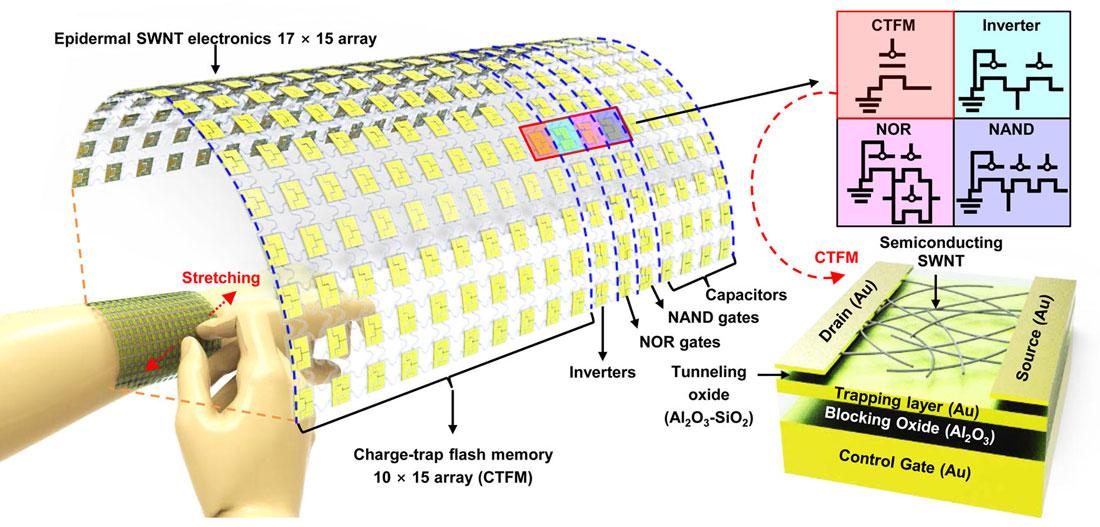 carbon nanotube research paper