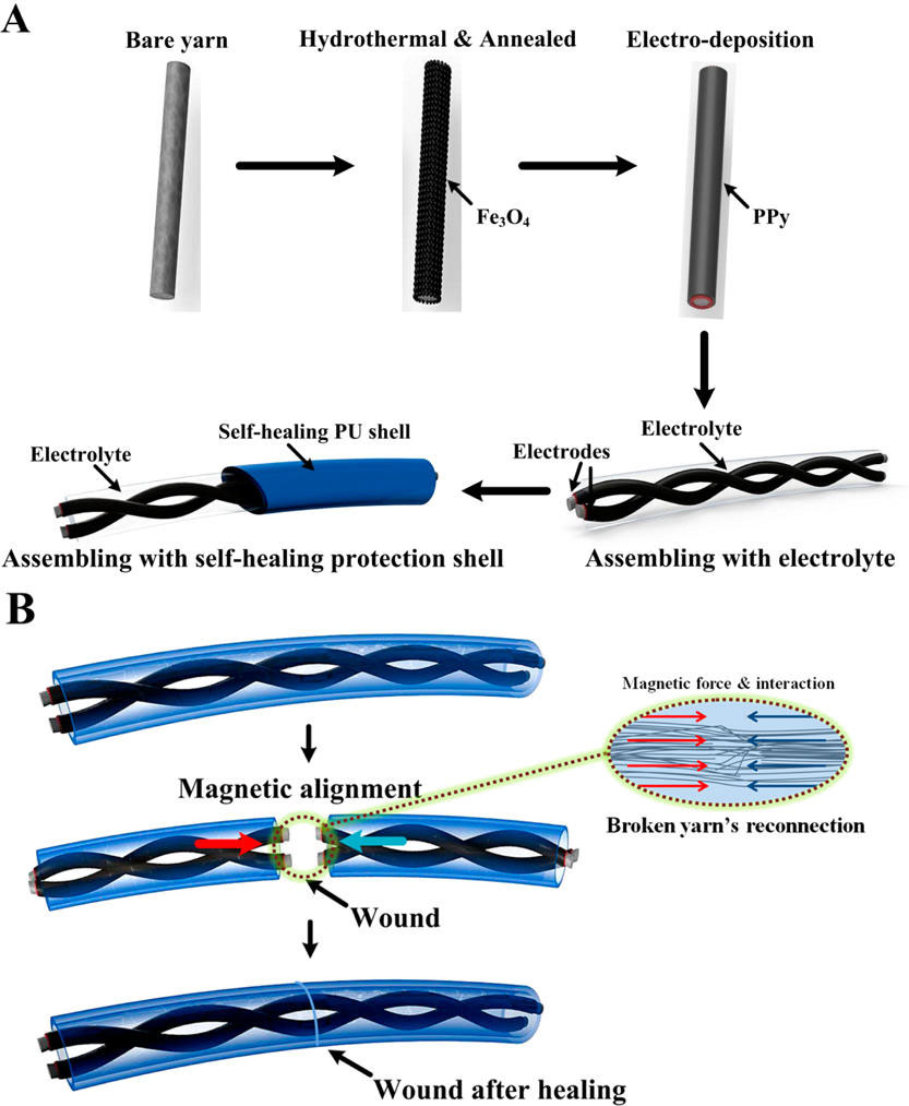 A magnetic-assisted, self-healing supercapacitor