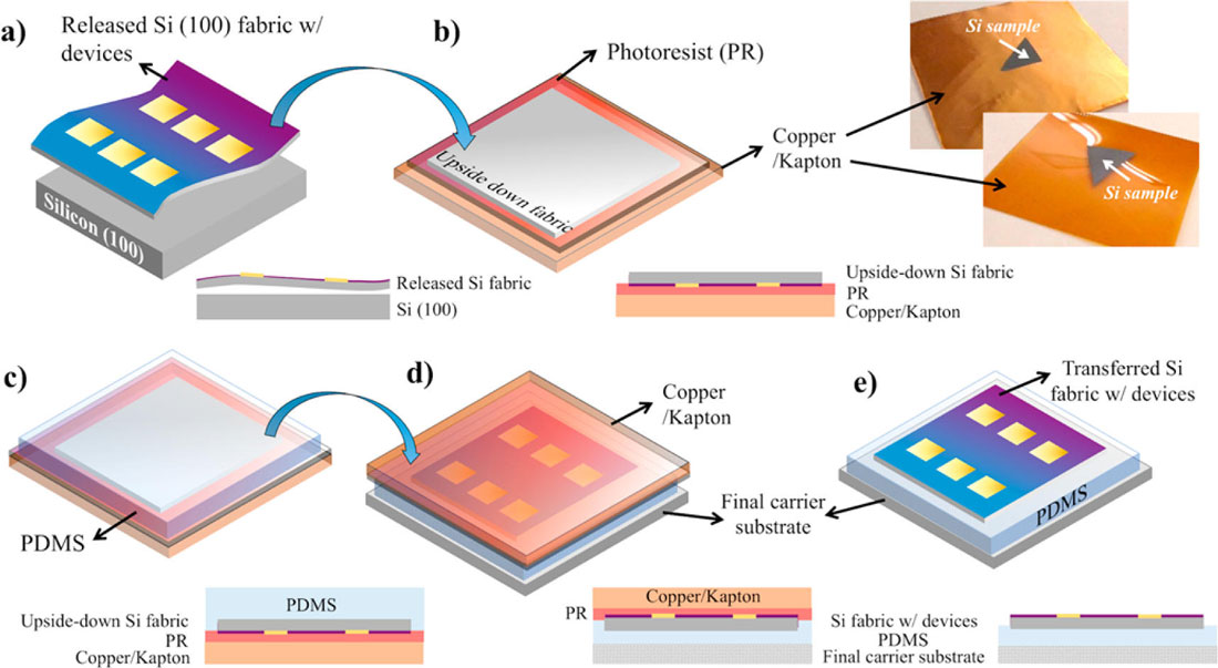 Nanoelectronics On Textile  Paper  Wood And Stone