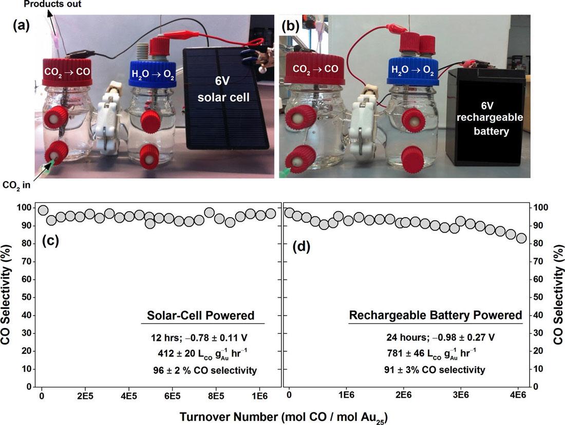 Carbon Negative Co2 Conversion Using Renewable Energy