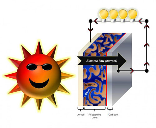 Nanotechnology and energy - a path to a sustainable future