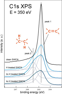 XPS spectra measured during the hydrogenation sequence of single-walled carbon nanotubes (T1)