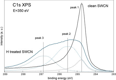 decomposition of XPS spectrum of hydrogenated carbon nanotubes