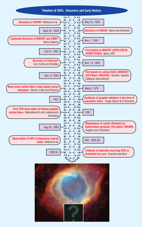 Birth And Early History Of Carbon Nanotubes Page 2 Of 5