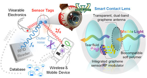 transparent, self-powered, and flexible wireless biosensors integrated on a biocompatible polymer
