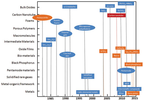 Timeline for the discovery of natural and man-made materials with negative Poisson's ratios
