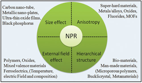 The multiple ways to achieve negative Poisson's ratio (NPR) in functional materials