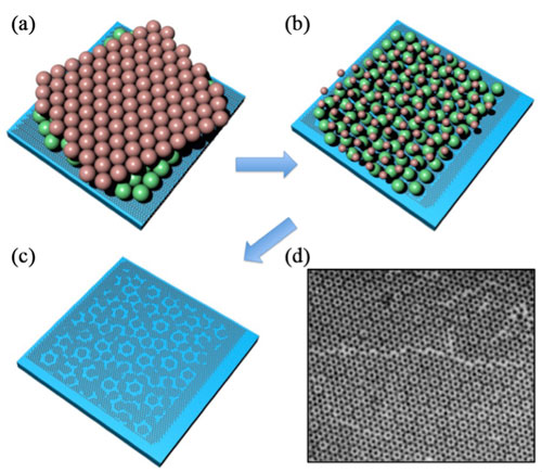 (a-c) Schematics of fabrication processes of graphene moiré metasurfaces on Si substrates (blue). θ denotes the relative rotation angle between the bottom (green) and top (red) monolayers of nanospheres. (d) SEM figures of a representative graphene moiré metasurface. (Reprinted with permission by Wiley-VCH Verlag) (click on image to enlarge)  Read more: Moire Nanosphere Lithography allows fabrication of large-area tunable graphene metasurfaces