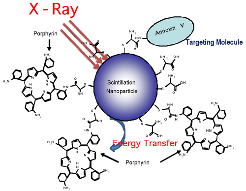 nanoparticle–porphyrin conjugates for X-ray stimulated photodynamic therapy for cancer treatment