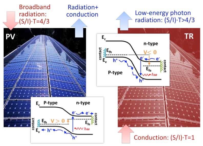 photovoltaic solar energy generation pdf
