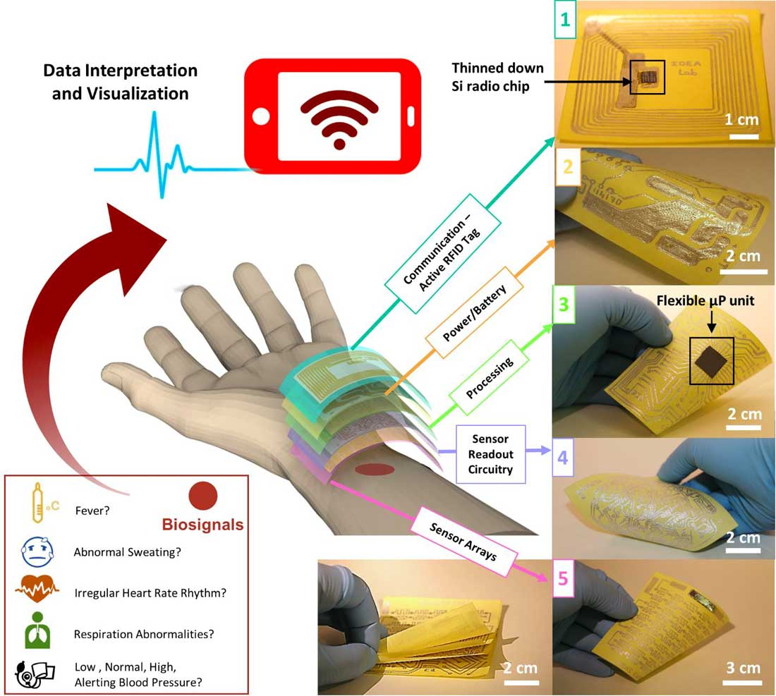 Wearable Health Monitor Based On Household Paper