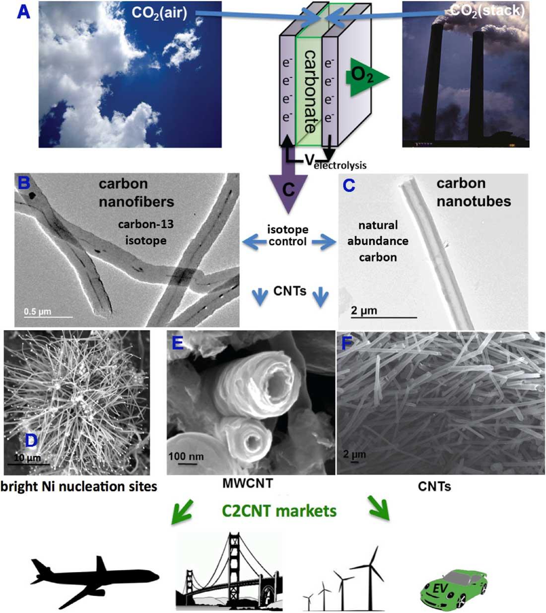 Concrete vibrator produce carbon dioxide