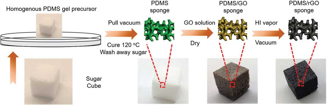 Sodium Ion Batteries Become Fully Stretchable
