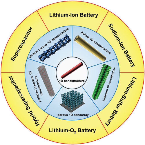 Electrochemical energy storage with porous one-dimensional