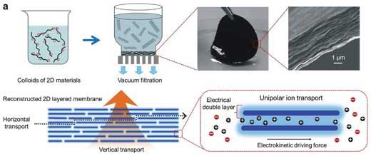 Nanofluidics in reconstructed 2D materials