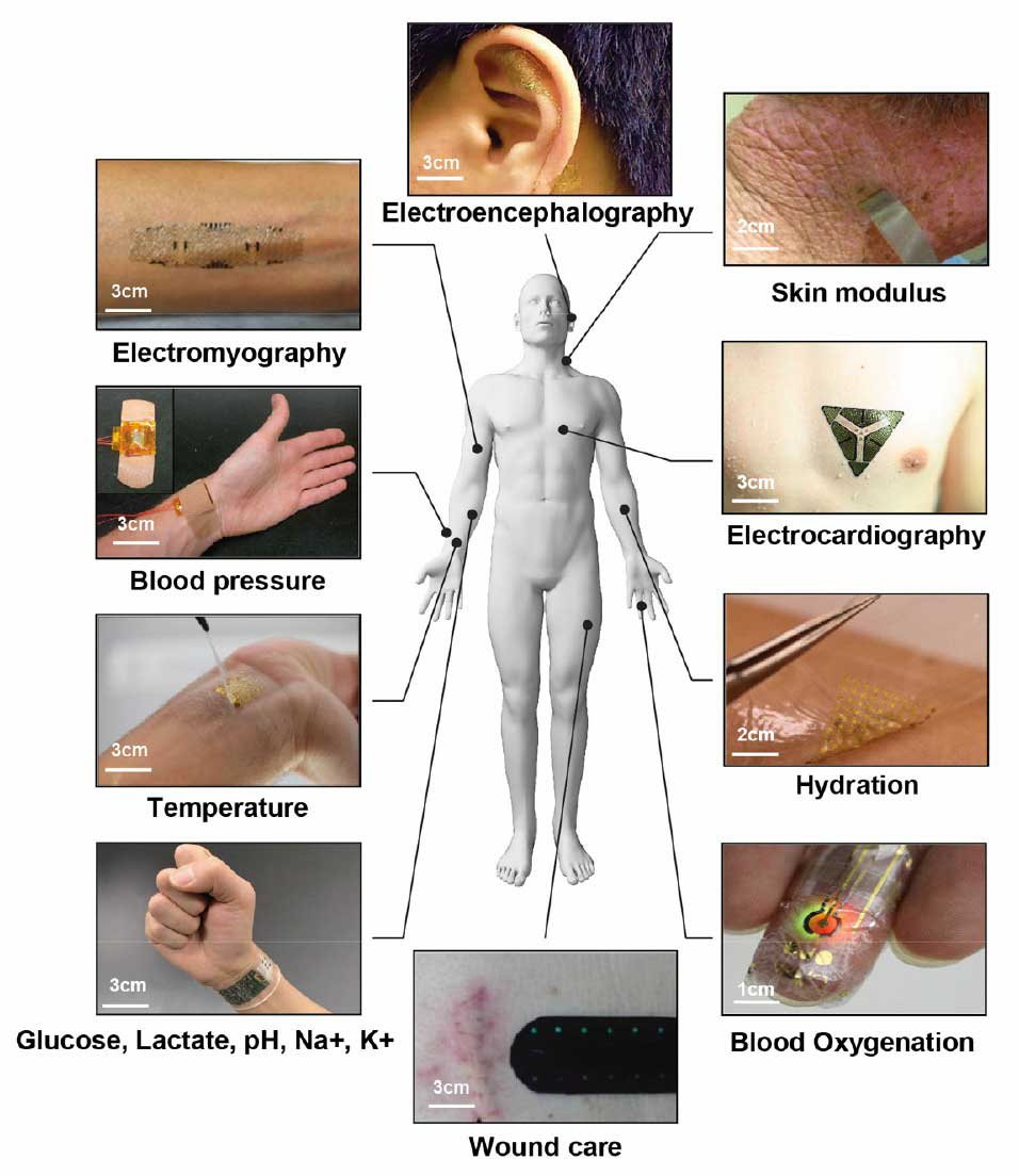 Lab-on-skin: Nanotechnology electronics for wearable health monitoring