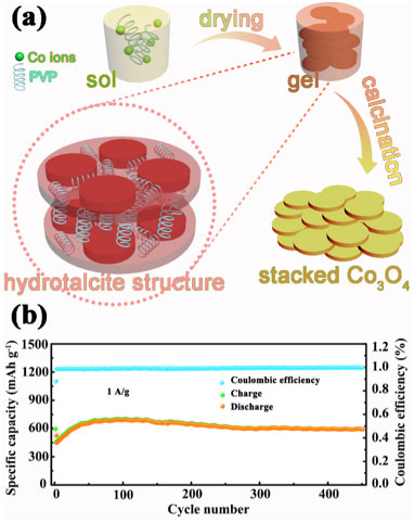 Design and LIBs application of Co3O4 nanosheets with 2D nanofluidic channels