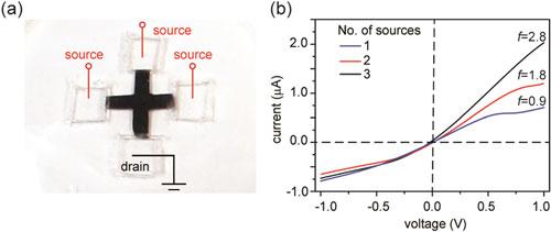 kirigami nanofluidic devices