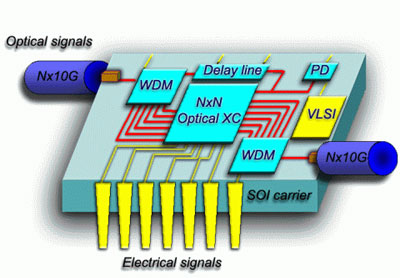 futuristic silicon photonics chip