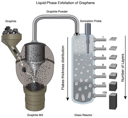 Liquid-phase exfoliation schematic process