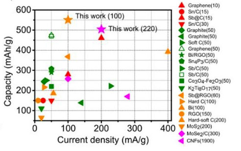 Capacity comparison of Sb@CSN anode with previous reported anodes in potassium ion batteries