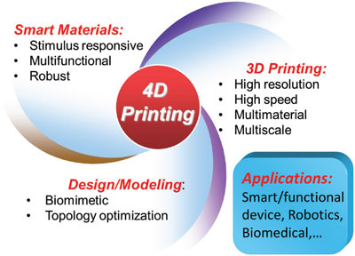 Material systems used in 4D printing
