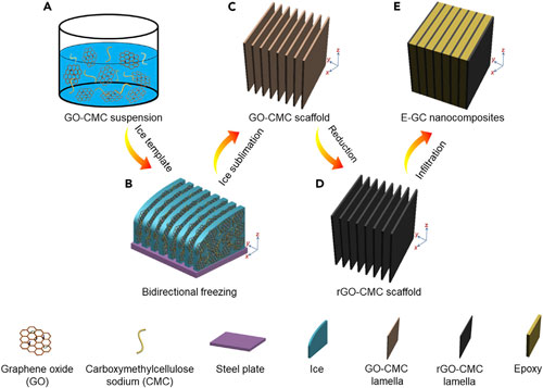 Schematic Illustration of the Preparation of Bioinspired Epoxy-Graphene Nanocomposites