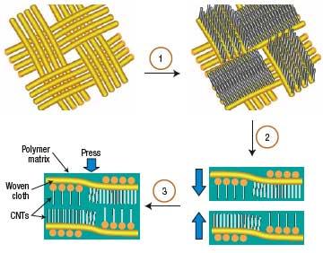 hierarchical nanomanufacturing of a 3D nanocomposite