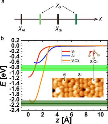Electronegativity determination of surface atoms solely by experiments