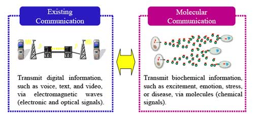 molecular communication technology