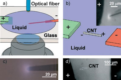 setup for nanoscale corona discharge Optical Emission Spectroscopy